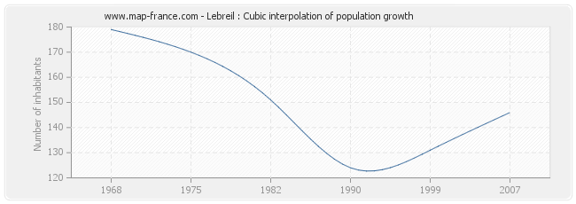 Lebreil : Cubic interpolation of population growth