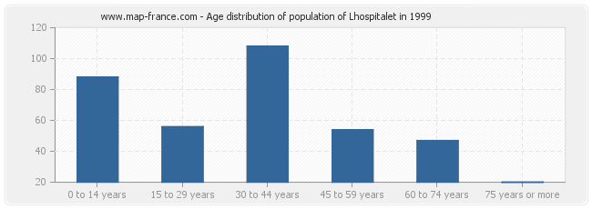 Age distribution of population of Lhospitalet in 1999