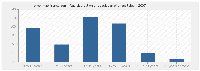 Age distribution of population of Lhospitalet in 2007