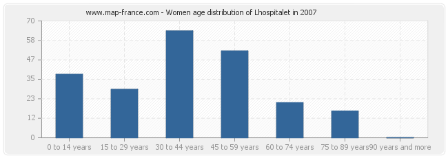 Women age distribution of Lhospitalet in 2007