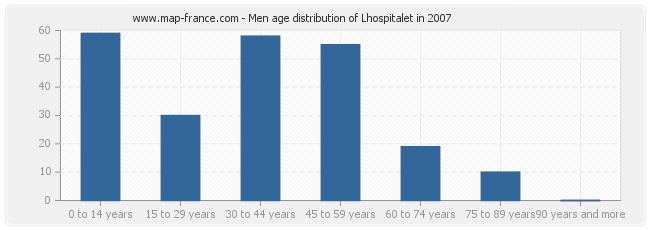 Men age distribution of Lhospitalet in 2007