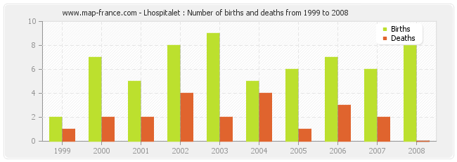 Lhospitalet : Number of births and deaths from 1999 to 2008