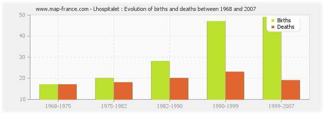 Lhospitalet : Evolution of births and deaths between 1968 and 2007