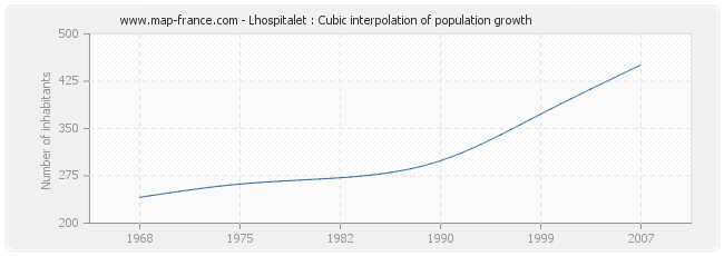 Lhospitalet : Cubic interpolation of population growth