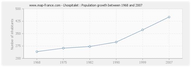 Population Lhospitalet