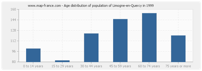 Age distribution of population of Limogne-en-Quercy in 1999