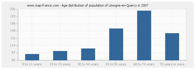 Age distribution of population of Limogne-en-Quercy in 2007