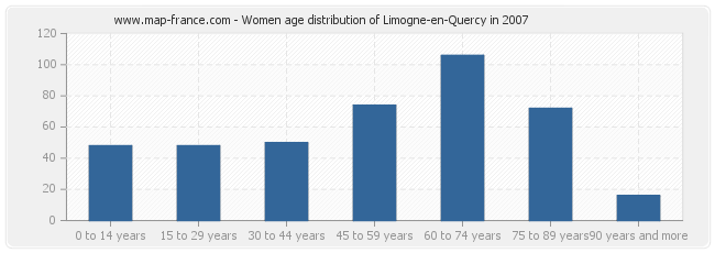 Women age distribution of Limogne-en-Quercy in 2007