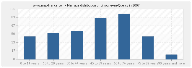 Men age distribution of Limogne-en-Quercy in 2007