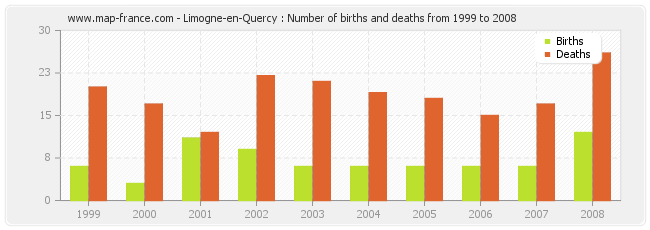 Limogne-en-Quercy : Number of births and deaths from 1999 to 2008