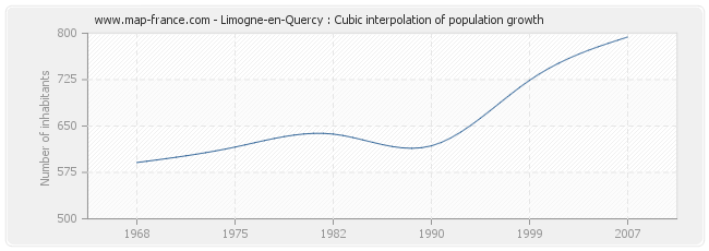 Limogne-en-Quercy : Cubic interpolation of population growth