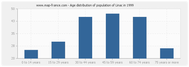 Age distribution of population of Linac in 1999