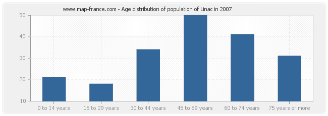 Age distribution of population of Linac in 2007