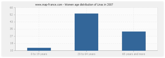 Women age distribution of Linac in 2007