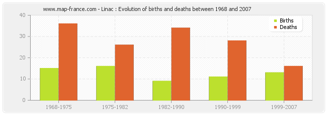 Linac : Evolution of births and deaths between 1968 and 2007