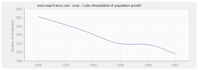 Linac : Cubic interpolation of population growth