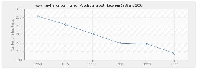 Population Linac
