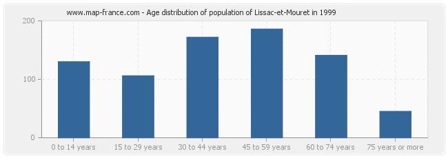Age distribution of population of Lissac-et-Mouret in 1999