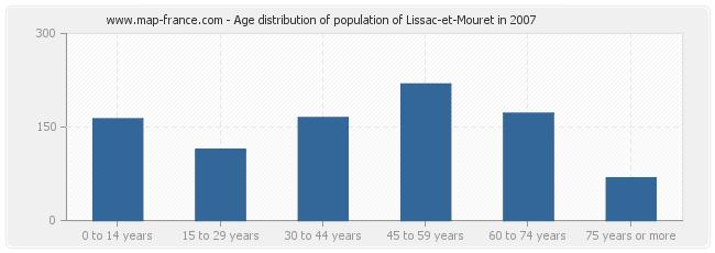 Age distribution of population of Lissac-et-Mouret in 2007