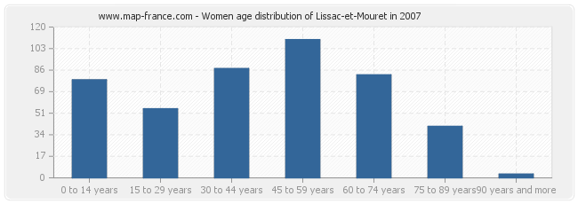 Women age distribution of Lissac-et-Mouret in 2007