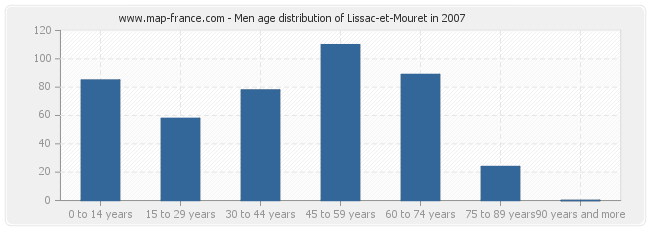 Men age distribution of Lissac-et-Mouret in 2007