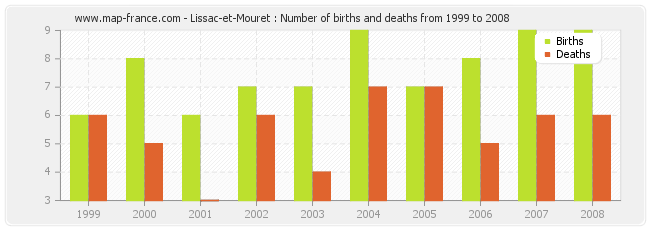 Lissac-et-Mouret : Number of births and deaths from 1999 to 2008
