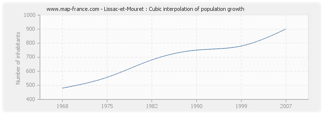 Lissac-et-Mouret : Cubic interpolation of population growth