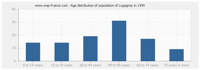 Age distribution of population of Lugagnac in 1999