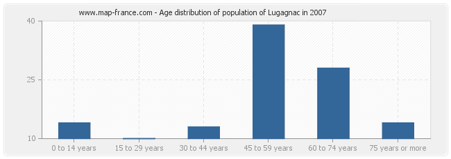 Age distribution of population of Lugagnac in 2007