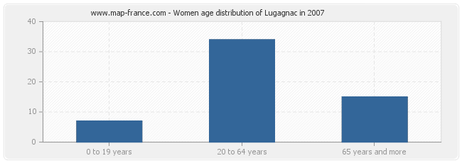 Women age distribution of Lugagnac in 2007