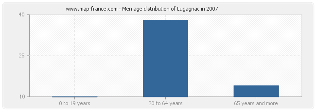 Men age distribution of Lugagnac in 2007