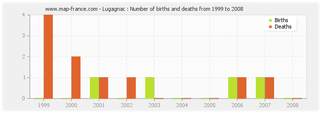 Lugagnac : Number of births and deaths from 1999 to 2008