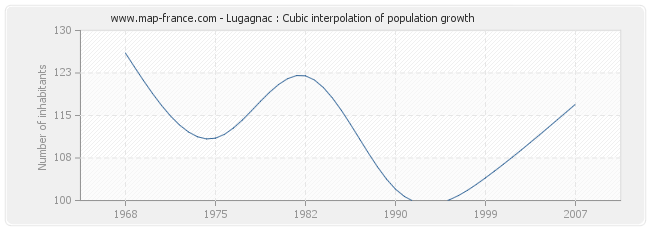 Lugagnac : Cubic interpolation of population growth