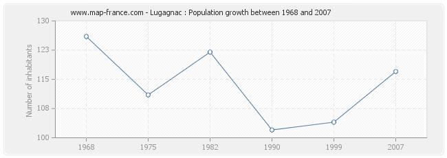 Population Lugagnac