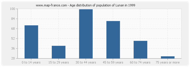 Age distribution of population of Lunan in 1999