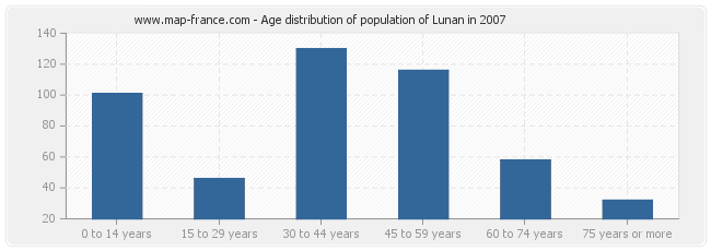 Age distribution of population of Lunan in 2007
