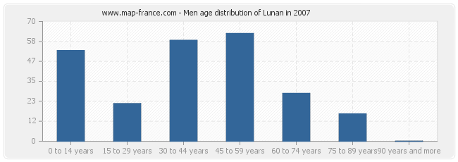 Men age distribution of Lunan in 2007