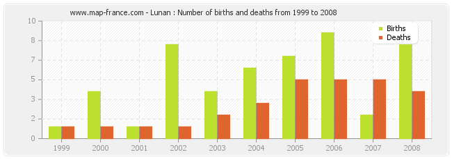 Lunan : Number of births and deaths from 1999 to 2008