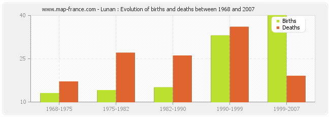 Lunan : Evolution of births and deaths between 1968 and 2007