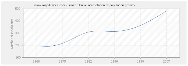 Lunan : Cubic interpolation of population growth