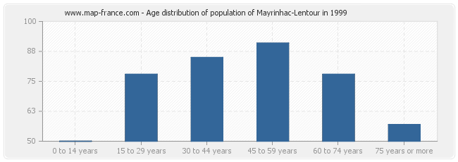 Age distribution of population of Mayrinhac-Lentour in 1999