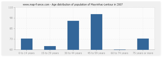 Age distribution of population of Mayrinhac-Lentour in 2007