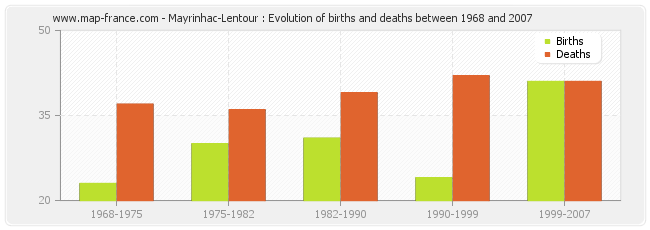 Mayrinhac-Lentour : Evolution of births and deaths between 1968 and 2007
