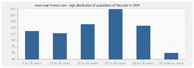 Age distribution of population of Mercuès in 1999