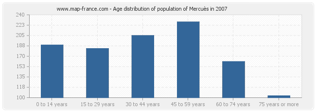 Age distribution of population of Mercuès in 2007