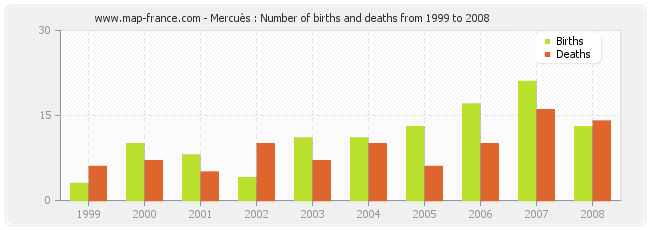 Mercuès : Number of births and deaths from 1999 to 2008