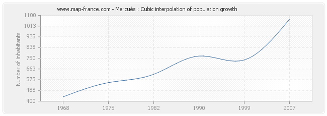 Mercuès : Cubic interpolation of population growth