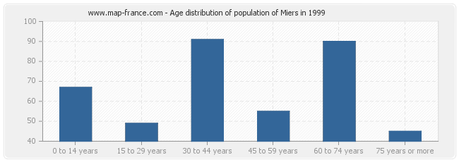 Age distribution of population of Miers in 1999