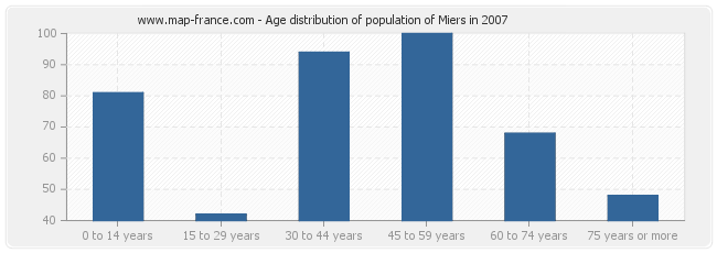 Age distribution of population of Miers in 2007