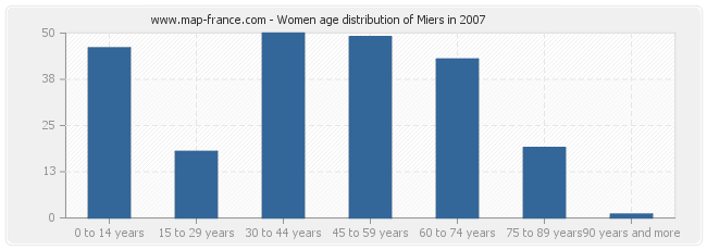 Women age distribution of Miers in 2007